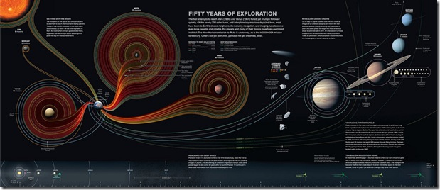 Fifty Years of Exploration