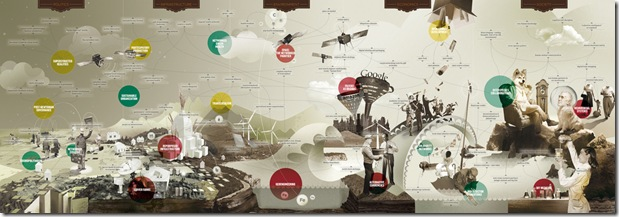 Infographics - Map of The Future
