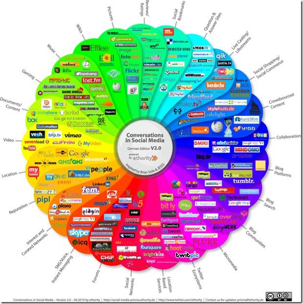 social media prism - infographic