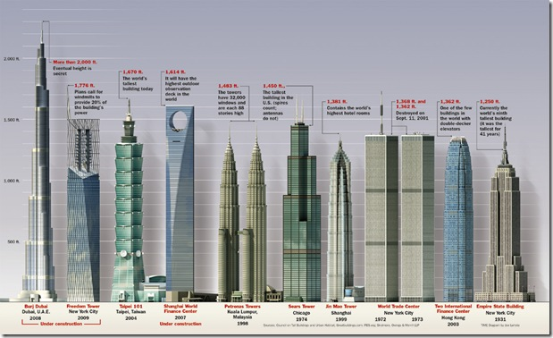 Worldest Tallest Building Infographic