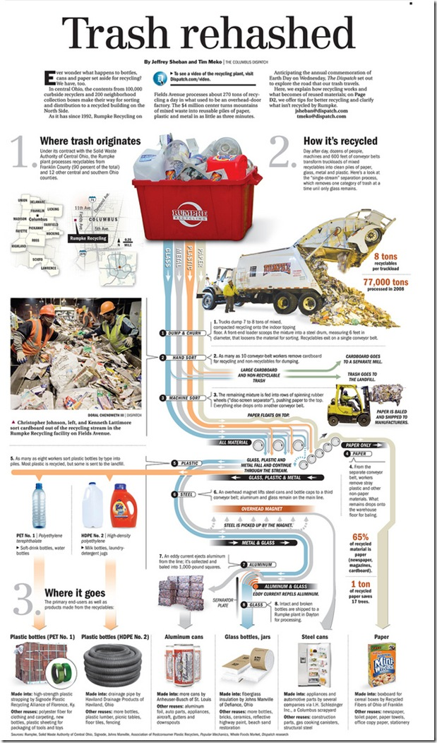 Trash Rehashed - Infographic