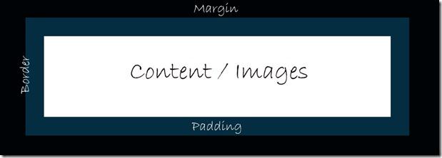 boxmodel - CSS Margins & Padding
