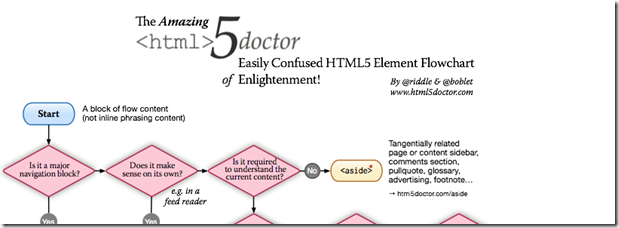 HTML5Doctorsectioningflowchart Unleashing HTML5: Articles, Guides, Resources, Tutorials, and Cheat Sheets
