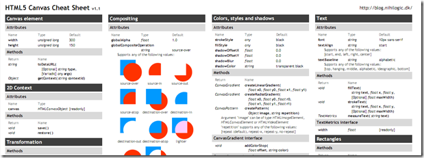 HTML5 Canvas Cheat Sheet Unleashing HTML5: Articles, Guides, Resources, Tutorials, and Cheat Sheets