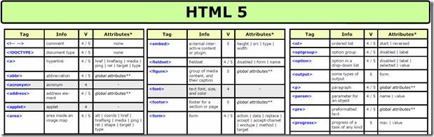 htlm5cheatcheat Unleashing HTML5: Articles, Guides, Resources, Tutorials, and Cheat Sheets