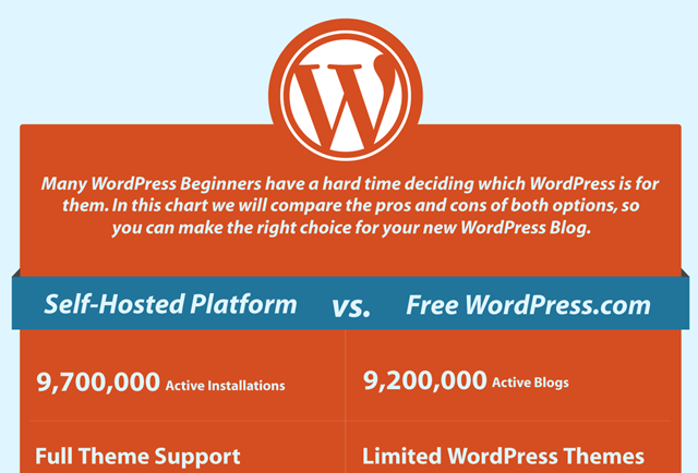 WordPress Mondays: Self Hosted WordPress.org Vs. WordPress.com [Infographic]