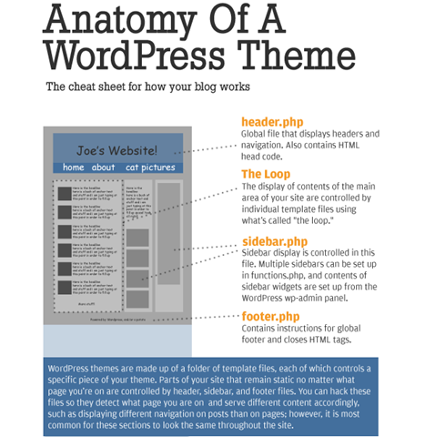 WordPress Mondays: Anatomy of a WordPress Theme