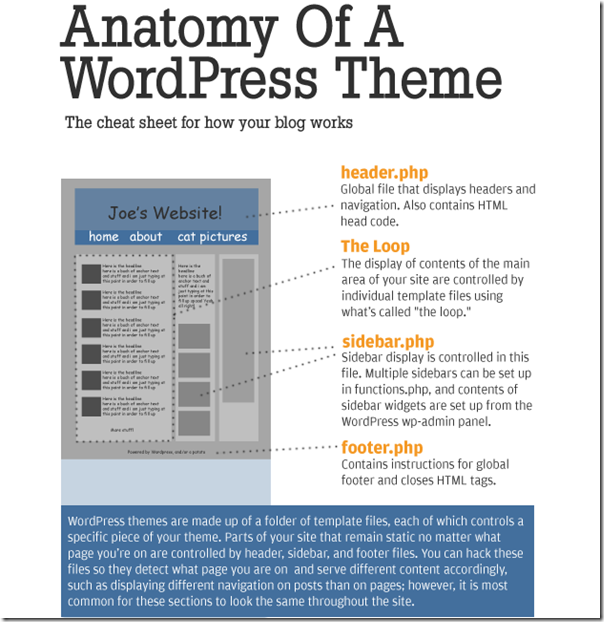 The Anatomy of A WordPress Theme
