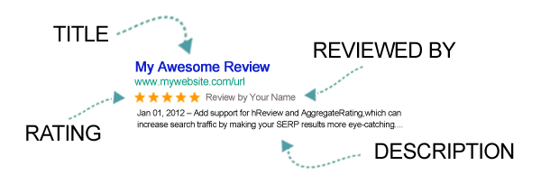 author hReview adds rich snippets to reviews