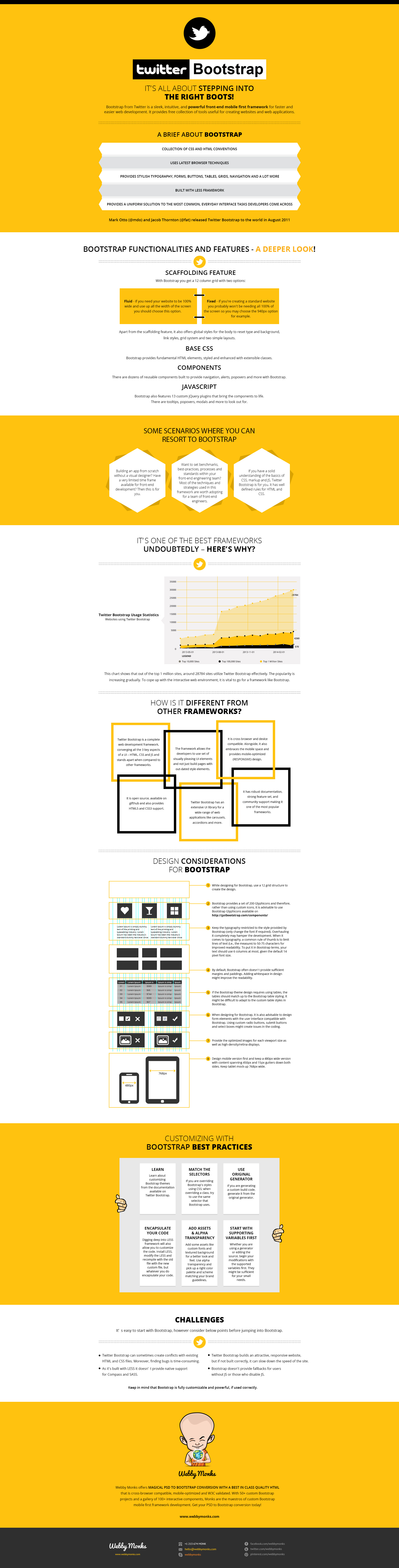 Twitter Bootstrap Infographic