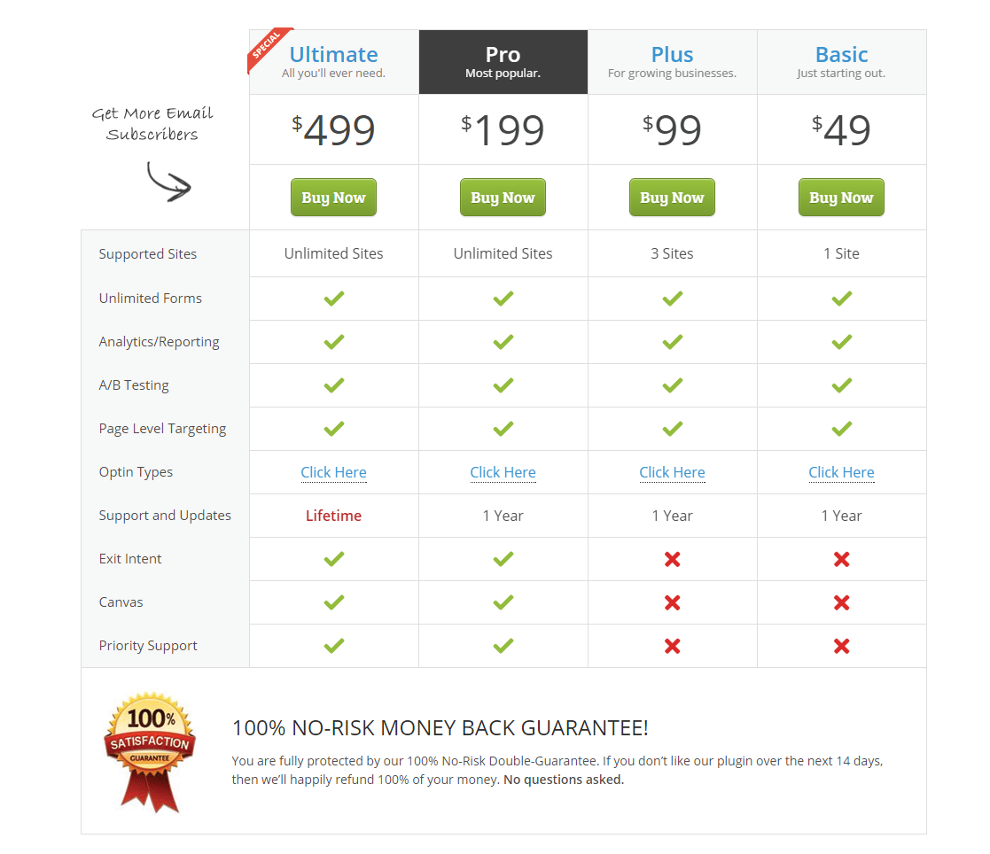 OptinMonster WordPress Lead Generation Plugin Pricing